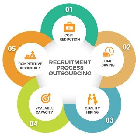 sales Recruitment process outsourcing